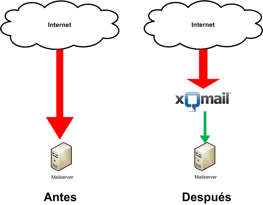 xQmail Network